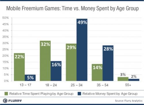 .::เผยผลสำรวจ! ลูกค้ากลุ่มไหนจ่ายให้ Free Application Game มากที่สุด??::. 50923_flurry_age_500x365_2_1