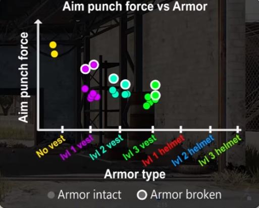 Aim Punch Pubg