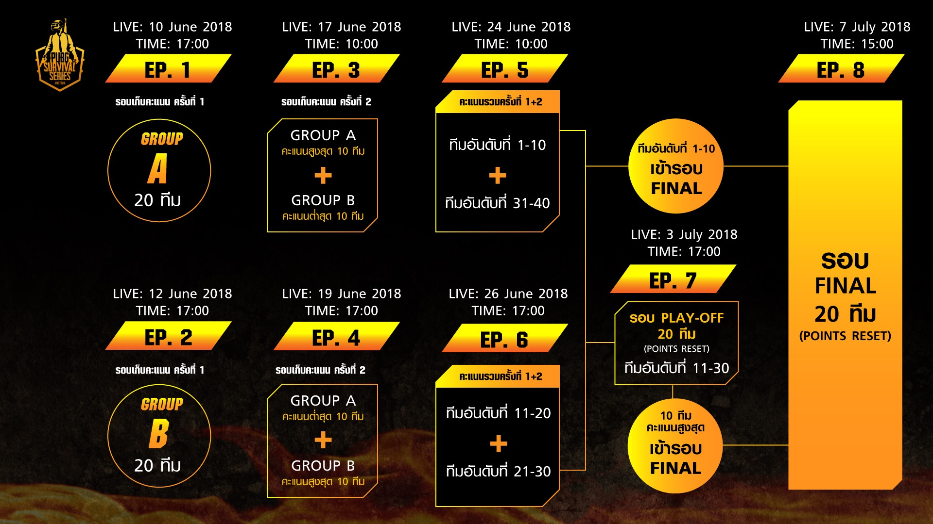 PUBG Survival Series Season 2 Pro Tour 2018